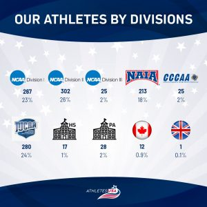 Athletes by Divisions in the USA